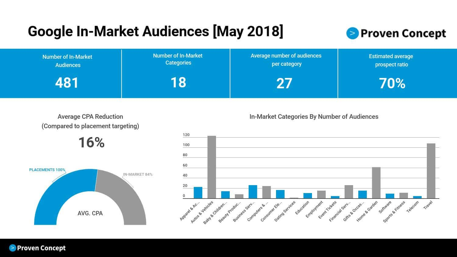 Complete List of Google In-Market Audiences 8
